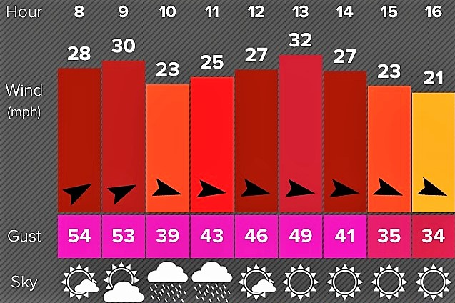 wind-chart