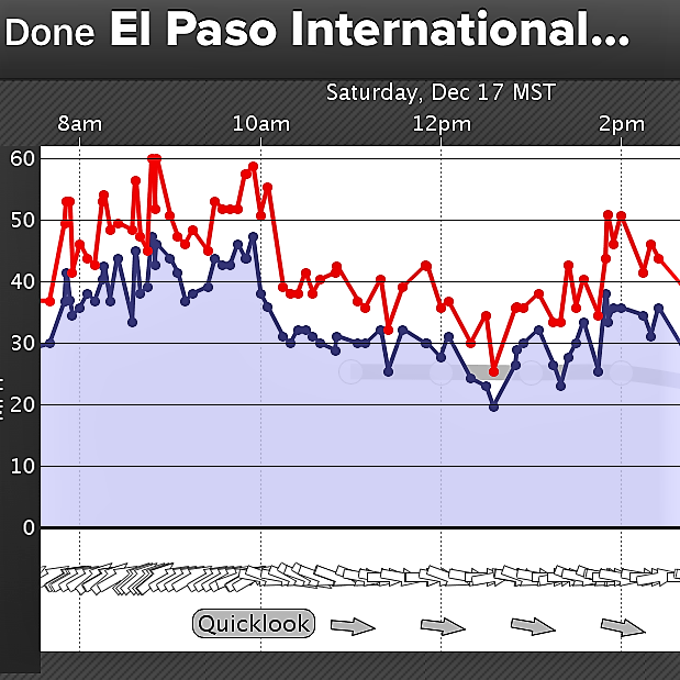 wind-graph-sat